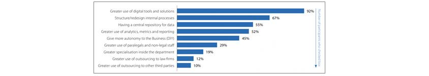 기업들의 사내 법무팀은 eSignature (43.9%), Contract Management (41.3%), Document Management (38.5%), Matter Management (31.3%) 등의 소프트웨어 기술을 공통으로 가장 많이 활용