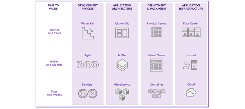 Time To Value: Months And Years, Weeks And Months, Days And Weeks / Development Process: Water Fall, Agile, DevOps / Application Architecture: Monolithic, N-Tier, MicroService / Deployment & Packaging: Physical Server, Virtual Server, Containter / Application Infrastructure: Data Center, Hosted, Cloud