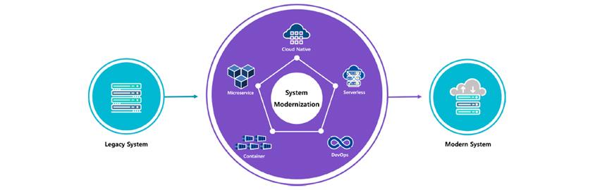 System Modernization을 통해 Legacy System을 Modern System으로 현대화합니다. System Modernization은 Cloud Native, Serverless, DevOps, Container, MicroService로 구성합니다.
