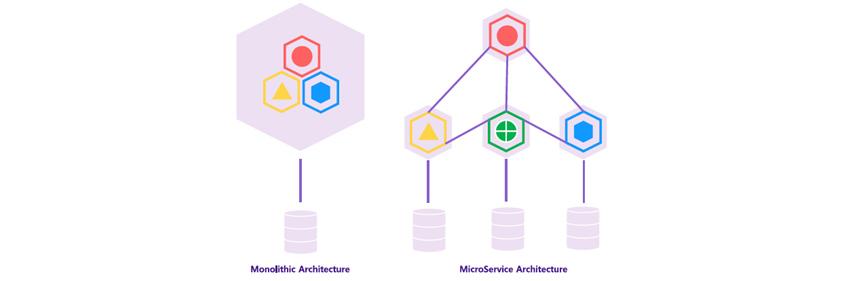 Monolithic Architecture와 MicroService Architecture입니다.