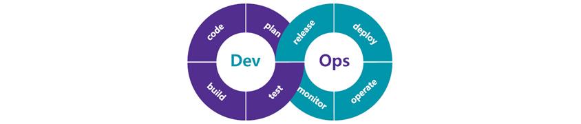Dev는 plan, code, build, test로 구성하고, Ops는 release, deploy, operate, monitor로 구성합니다.