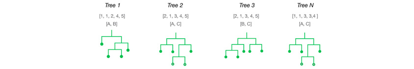 앙상블 기법을 이용한 여러 개의 디시젼 트리를 이용한 알고리즘으로 random-forests multiple trees , 랜덤 포레스트(영어: random forest)는 분류, 회귀 분석 등에 사용되는 앙상블 학습 방법의 일종으로, 훈련 과정에서 구성한 다수의 결정 트리로부터 부류(분류) 또는 평균 예측치(회귀 분석)를 출력함으로써 동작한다.