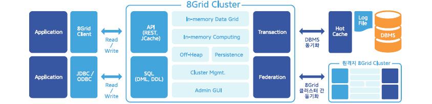 그림2 에스코어의 In-Memory 스토리지 솔루션 '8Grid'의 구조 및 주요 기능