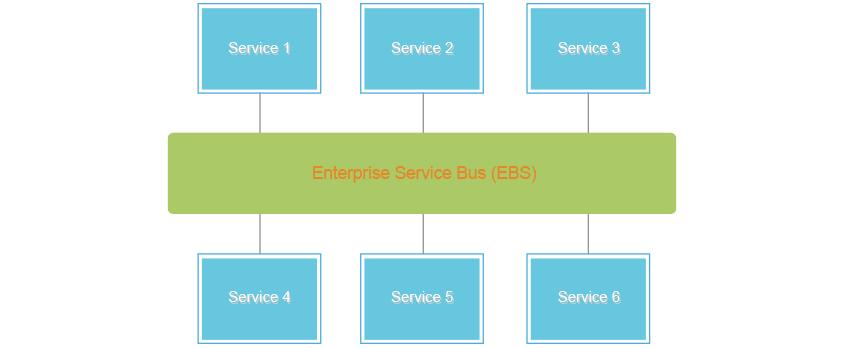 SOA 구조와 ESB 그림으로 Enterprise Service Bus(EBS)의 중앙에 Service1~6까지 종속되어 있다
