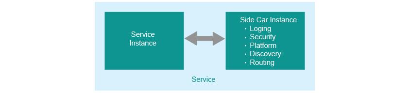 사이드카 패턴 그림으로 Service Instance와 Side Car Instance(Loging, Security, Platform, Discovery, Routing) 간의 연결을 보여주는 그림이다.