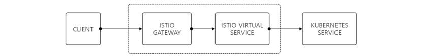 [그림 4] 쿠버네티스(Kubernetes)와 이스티오(Istio) 다이어그램