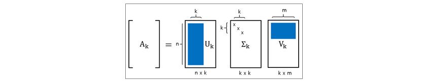 Truncated SVD를 이용하여 k 차원으로 축소된 데이터를 계산