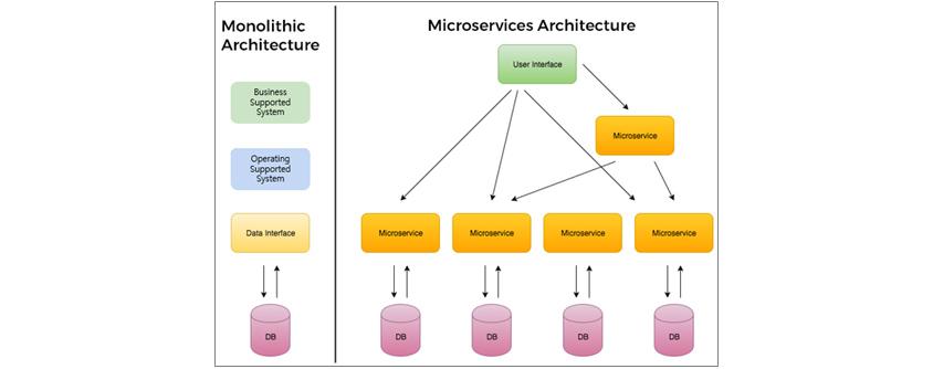 [그림 1] 모놀리식 아키텍처와 마이크로서비스 아키텍처