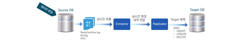 데이터 변경, Source DB, 변경 로그 (Redo/archive log, Binlog, WAL), 실시간 추출, Extractor, 실시간 변경 내역 전달, Replicator, Target 복제, JDBC (INSERT, UPDATE, DELETE), Target DB