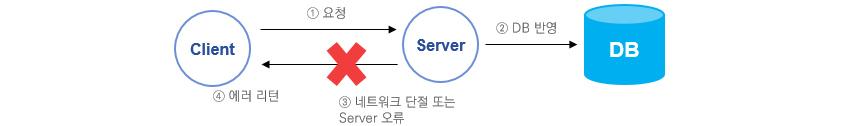 Client: 요청, Server: DB 반영, DB, Server: 네트워크 단절 또는 Server 오류, Client: 에러 리턴