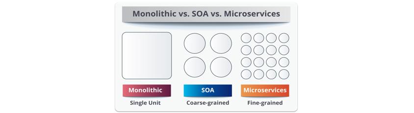 모놀리식 아키텍처 대비 서비스지향 아키텍처(Service Oriented Architecture, SOA)는 하나의 구성으로 동작하던 서비스를 단순히 몇 개의 서비스로 나눈 것이고, 마이크로서비스 아키텍처는 더 많은 서비스로 나누어진 그림