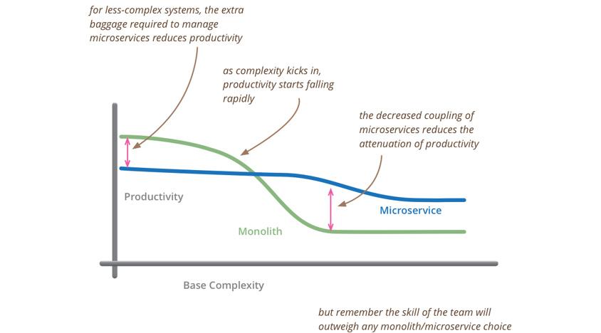 시스템 복잡도 단계에 따라 아키텍처(Monolith, Microservice) 선택에 시 개발 생산성에 미치는 영향도를 나타낸 그림