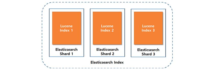 샤트 구조를 설명하는 하는 예시로, 엘라스틱서치는 아파치 검색 라이브러리인 루씬(Lucene)을 기반으로 만들어진 구조로 이루어진다.
