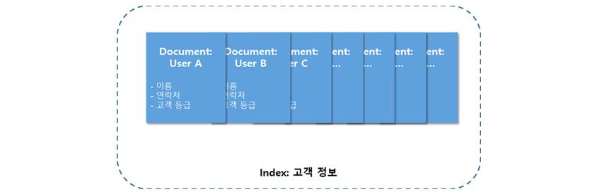 고객 정보 인덱스는 여러 고객 정보가 각 도큐먼트에 표현됩니다.