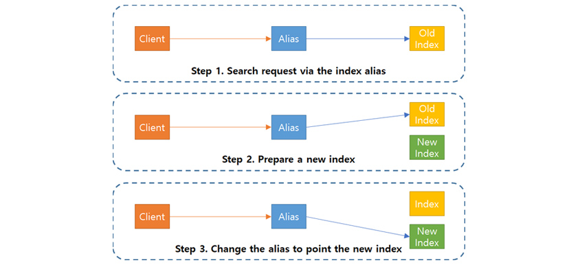 인덱스 별명이 참조하는 인덱스만 바꿈으로써 연계 서비스 측의 수정과 서비스 중단 시간을 최소화 할 수 있습니다.