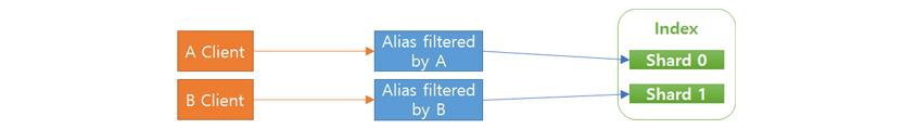 필터링된 인텍스 변경으로 인덱스 별명이 참조하는 인덱스만 바꿈으로써 연계 서비스 측의 수정과 서비스 중단 시간을 최소화 할 수 있습니다.