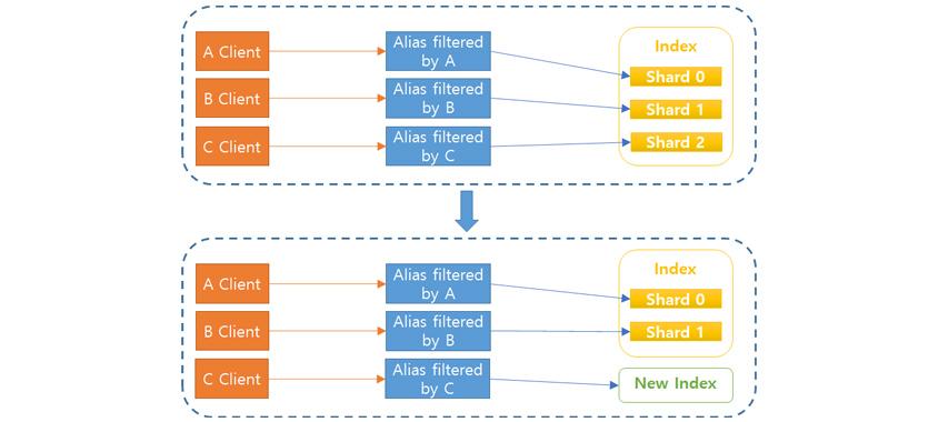 [그림 6] 인덱스 별명이 가리키는 인덱스의 변경