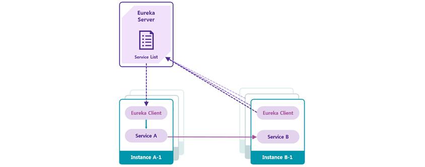 Eureka Server: Service List / Instance A-1: Eureka Client, Service A / Instance B-1: Eureka Client, Service B