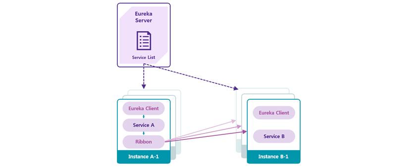 Eureka Server: Service List / Instance A-1: Eureka Client, Service A, Ribbon / Instance B-1: Eureka Client, Service B