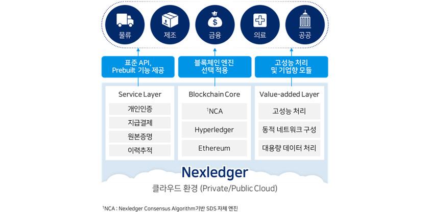 물류, 제조, 금융, 의료, 공공 표준 API Prebuilt 기능제공 Service Layer 개인인증, 지급 결제, 원본증명, 이력추적 블록체인엔진 선택적용, Blockchain Core NCA, Hyperledger, Ethereum 고성능처리 및 기업향 모듈, Value-added Layer, 고성능 처리, 동적 네트워크 구성, 대용량 데이터 처리 Nexledger 클라우드 환경