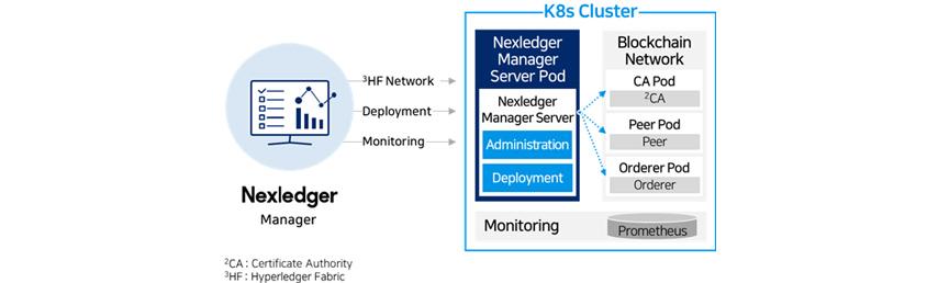 Nexledger Management Console 3HF Network, Deployment, Monitoring  K8s Cluster NMC Server Pod NMC Servcer Administration, Deployment Blockchain Network CA Pod, Peer Pod, Orderer Pod Prometheus