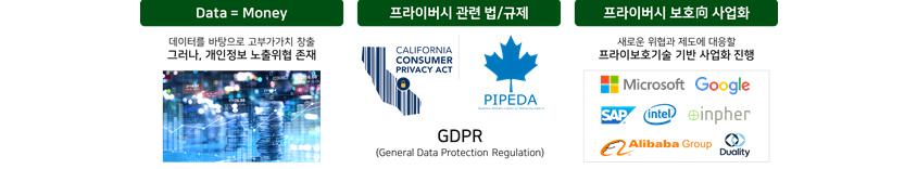 Data=Money , 데이터를 바탕으로 고부가가치 창출, 그러나, 개인정보 노출위협 존재 프라이버시 관련 법/규제  GDPR,  프라이버시 보호 향 사업화 새로운 위협과 제도에 대응할 프라이버시 보호기술 기반 사업화진행