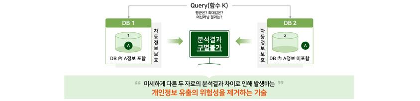 Query(함수 K), DB1 DB내 A정보 포함, DB2 DB내 A정보 미포함, 미세하게 다른 두자료의 분석결과 차이로 인해 발생하는 개인정보 유출의 위험성을 제거하는 기술