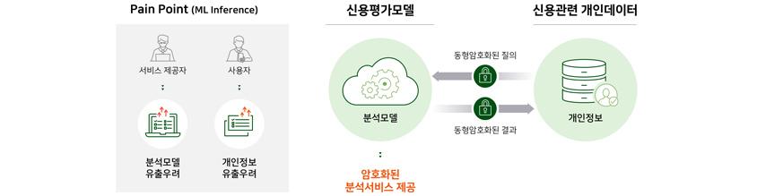 Pain Point(ML Inference) , 신용평가모델 , 신용관련 개인데이터, 동형암호화된 질의/결과, 암호화된 분석서비스 제공