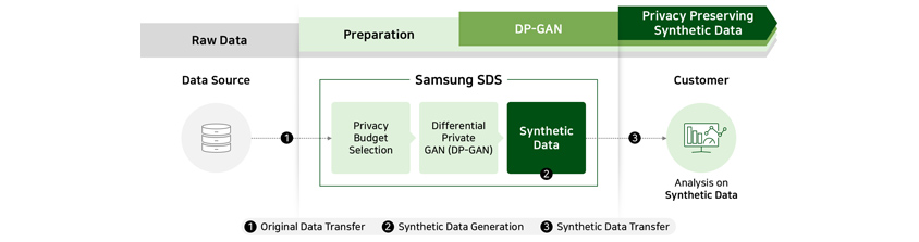 Raw Data, Preparation, DP-GAN, Privacy Preserving Synthetic Data, Samsung SDS ( Privacy Budget Selection
