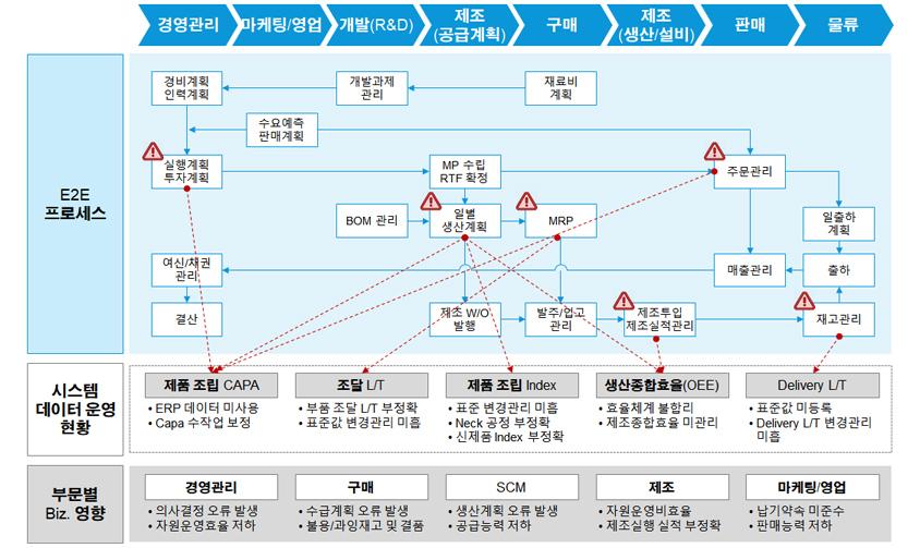 그림 1. 전사 SCM E2E 프로세스 관련 기준(Reference) 정보 오류로 인한 비즈니스 영향도 : 경영관리,마케팅/영업,개발(R&D),제조(공급계획),구매,제조(생산/설비),판매,물류 -E2E프로세스 :재료비계획,개발과제관리,경비계획 인력계획,실행계획 투자계획,MP 수립 RTF확정, 주문관리 일출하계획,출하매출관리,여신/채권 관리,결산,시스템 데이터 운영 현황 - 제품조립 CAPA:ERP 데이터 미사용,Capa 수작업 보정,조달 L/T : 부품 조달 L/T 부정확,표준값 변경관리 미흡,제품 조립Index : 표준 변경관리 미흡,Neck 공정 부정확,신제품 Index 부정확,생산종합효율(OEE): 효율관리 불합리, 제조종합효율 미관리, Delivery L/T : 표준값 미등록, Delivery L/T 변경관리 미흡,부문별 Biz 영향 - 경영관리:의사결정 오류 발생,자원운영효율 저하,구매:수급계획 오류 발생,불용/과잉재고 및 결품,SCM : 생산계획 오류 발생,공급능력 저하,제조:지원운영비효율,제조실행 실적 부정확,마케팅/영업:납기약속 미준수,판매능력 저하