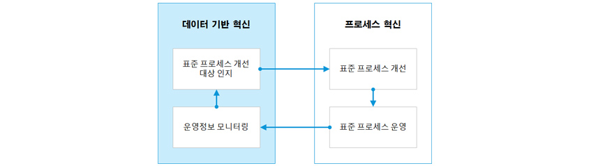 그림 3. 데이터 기반 혁신과 프로세스 혁신의 관계-데이터 기반 혁신:운영정보 모니터링,표준 프로세스 개선 대상 인지프로세스 혁신:표준 프로세스 개선,표준 프로세스 운영