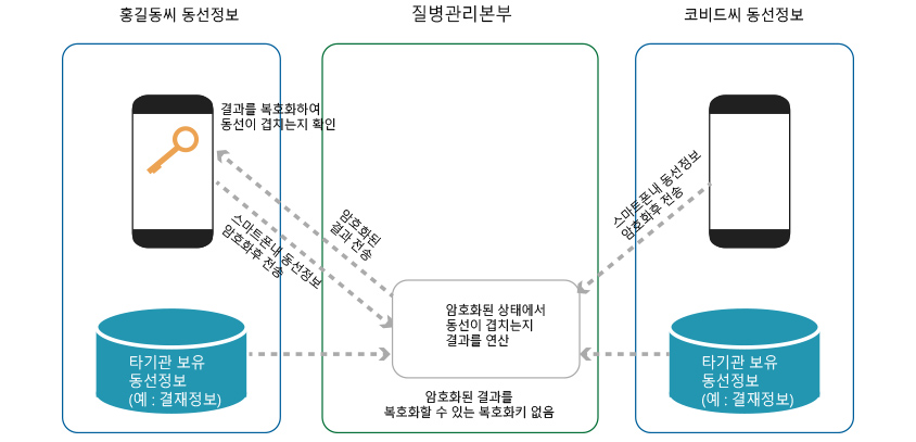 COVID-19 양성확진자의 암호화된 동선정보를 동형암호로 연산 - 홍길동씨 동선정보 : 결과를 복호화하여 동선이 겹치는지 확인(질병관리본부에서 암호화된 결과를 전송),스마트폰내 동선정보 암호화한 후 전송 (타기관 보유 동선정보(예:결재정보)) ----->질병관리본부 : 암호화된 상태에서 동선이 겹치는지 결과를 연산 (암호화된 결과를 복호화할 수 있는 복호화키 없음)<----- 코비드씨 동선정보 :스마트폰내 동선정보 암호화후 전송(타기관 보유 동선정보 (예: 결재정보))