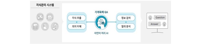 [그림 9] 지식관리 시스템 기계독해 QA 서비스 적용