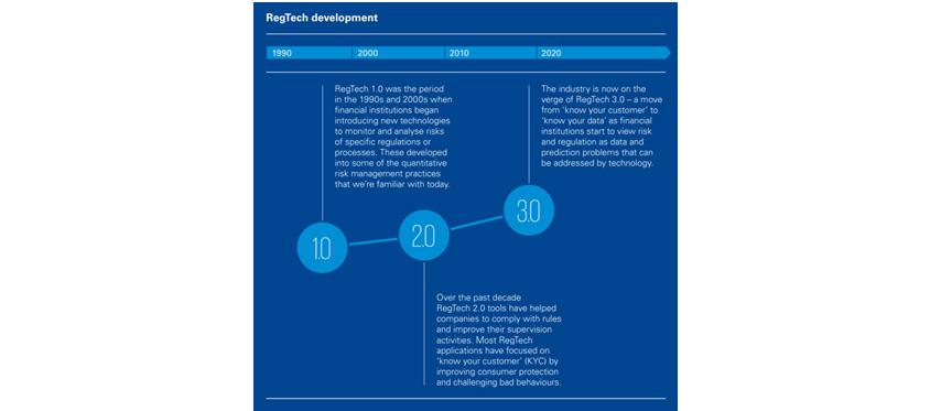 레그테크 진화과정을 1990년, 2000년, 2010년, 2020년 으로 나누어서 설명하고있으며, 레그테크1.0, 2.0, 3.0순서대로 10년 단위로 발전하였음