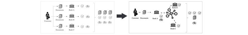 고객이 각 도큐먼트를 A,b,c 은행에 각각 보관하고 있다가, 이제는 블록체인 적용을 통해 공유하는 분산원장으로 설명