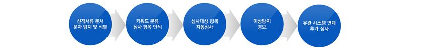 [그림 4] 우리은행 AI 기반 제재법규 심사 자동화 시스템 프로세스