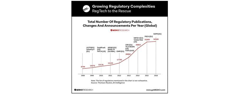 규제가 얼마나 복잡해지고 있는지 2018년부터 2016년까지 그래프롤 통해 설명하고 있으며, 2008년 8704건에서 2016년에는 2505건으로 엄청나게 증가하고 있음을 설명하는 도표