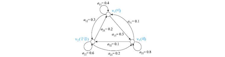 1차 마코프 모델을 위한 상태 전이 확률과 상태 전이도