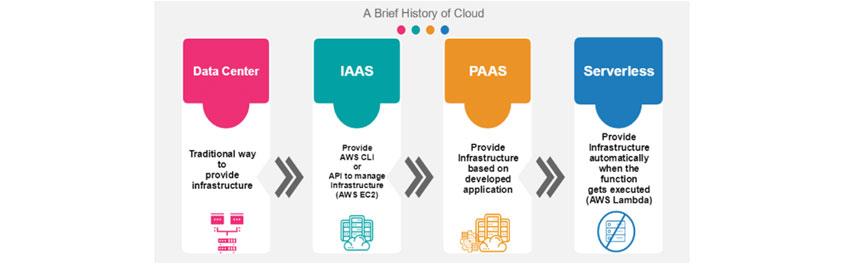 클라우드 컴퓨팅의 진화 (출처: https://www.einfochips.com/blog/serverless-architecture-the-future-of-software-architecture) : A Brief History of Cloud/ Data Center :Traditional way to provide infrastruture /IAAS : Provide AWS CLI or API to manage infrastruture(AWS EC2)/PAAS : Provide infrastruture based on developed appliction /Serverless:Provide infrastruture automatomatically when the function gets executes(AWS Lamda)