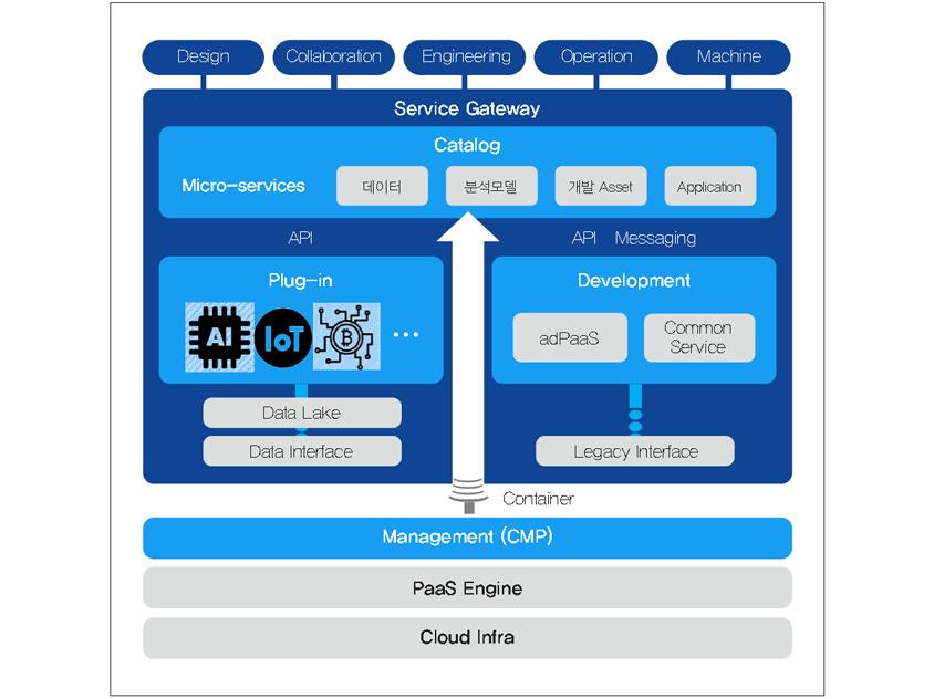 삼성SDS Nexplant Platform 구성요소