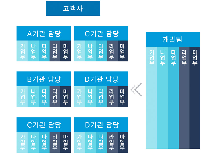 쇼케이스 조직도 - 각 개발팀에서 고객사인 6개 담당기관의 업무 담당