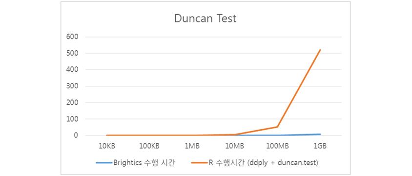 (그림1) Duncan test 수행시간 비교 예시 - brightics수행시간:10kb 0, 100kb 0, 1mb 0, 10mb 0, 100mb 0, 1gb 0 / R수행시간(ddply+duncan.test): 10kb 0,100kb 0,1mb 0, 10mb 0, 100mb 50, 1gb 520