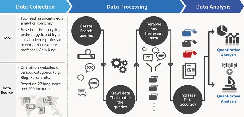 S-Core의 Social Listening Analytics Process
