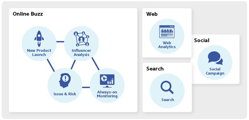디지털/소셜 버즈 등 다양한 데이터를 연계한 Social Insight Learning 분석