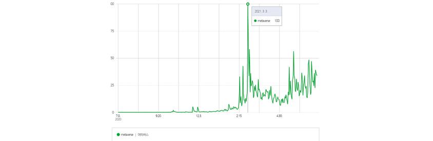 metabus 검색어 지수는 2020년 7월~21년 2월 초까지 조회수가 0에 가까웠으나 3월3일 조회수가 100이 되면서 그후부터 증가세를 보이고 있다