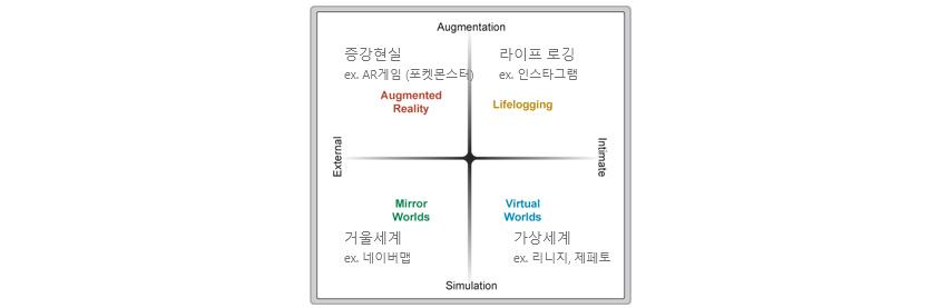 증강현실: ex)AR게임(포켓몬스터)-Augmented Reality, 라이프 로깅:ex)인스타그램-Lifelogging, 거울세계:ex)네이버앱-Mirror Worlds, 가상세계:ex)리니지,제페토-Virtual Worlds