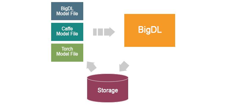 딥러닝 프로젝트의 모델 로드-BigDL은 물론 Caffe나 Torch의 모델을 로딩하여 스냅샷으로 저장하고 다른사람과 공유하거나, 나중에 불러와 튜닝할 수도 있다.