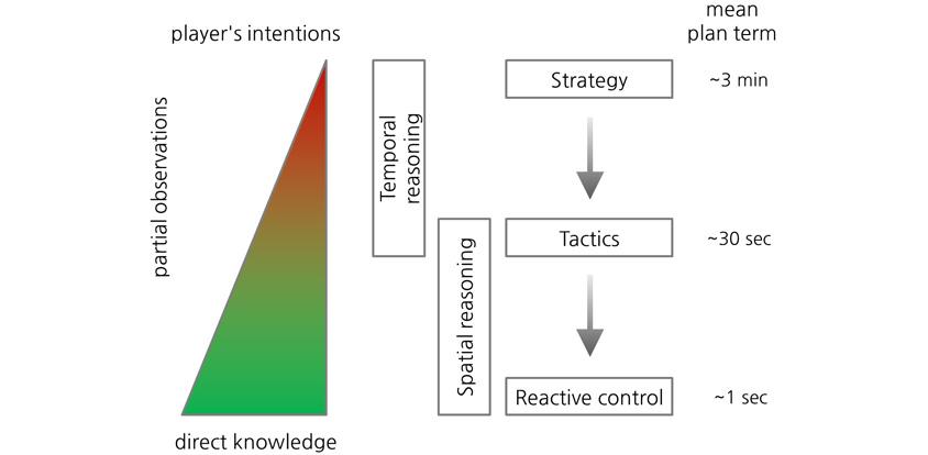 전략과 전술, 반응 컨트롤에 대한 관계
