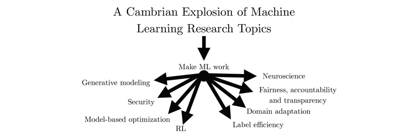 A Cambrian Explosion of Machine Learning Research Topics