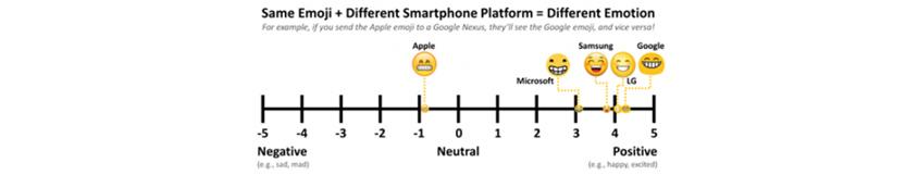 Same Emoji + Different Smartphone Platform = Different Emotion. Apple -1, Microsoft 3, Samsung 4, LG 4, Google 4